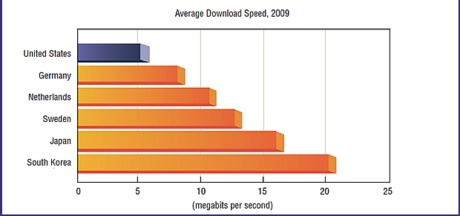 US_rest_world_Internet_speed_460x243
